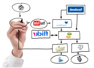 Redes sociales como escaparate para tu negocio